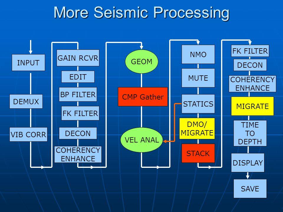 More Seismic Processing INPUT BP FILTER CMP Gather NMO STACK MIGRATE DISPLAY GEOM VEL ANAL STATICS DEMUX VIB CORR FK FILTER DECON DMO/ MIGRATE SAVE DE