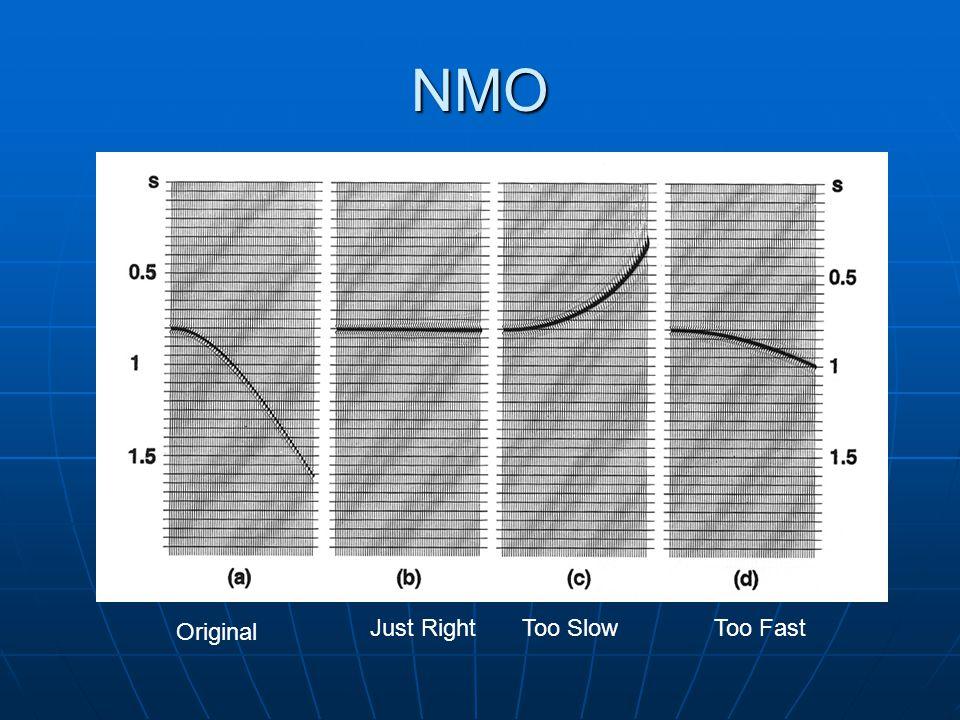 NMO Original Too SlowToo FastJust Right