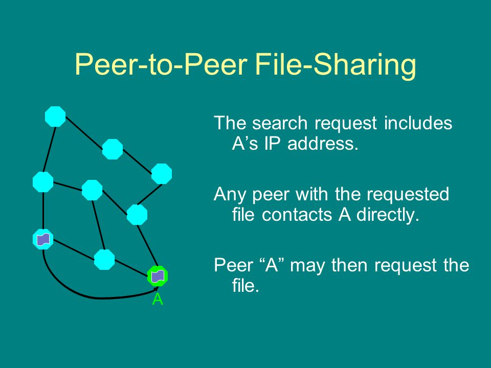 Peer-to-Peer File-Sharing The search request includes A's IP address.