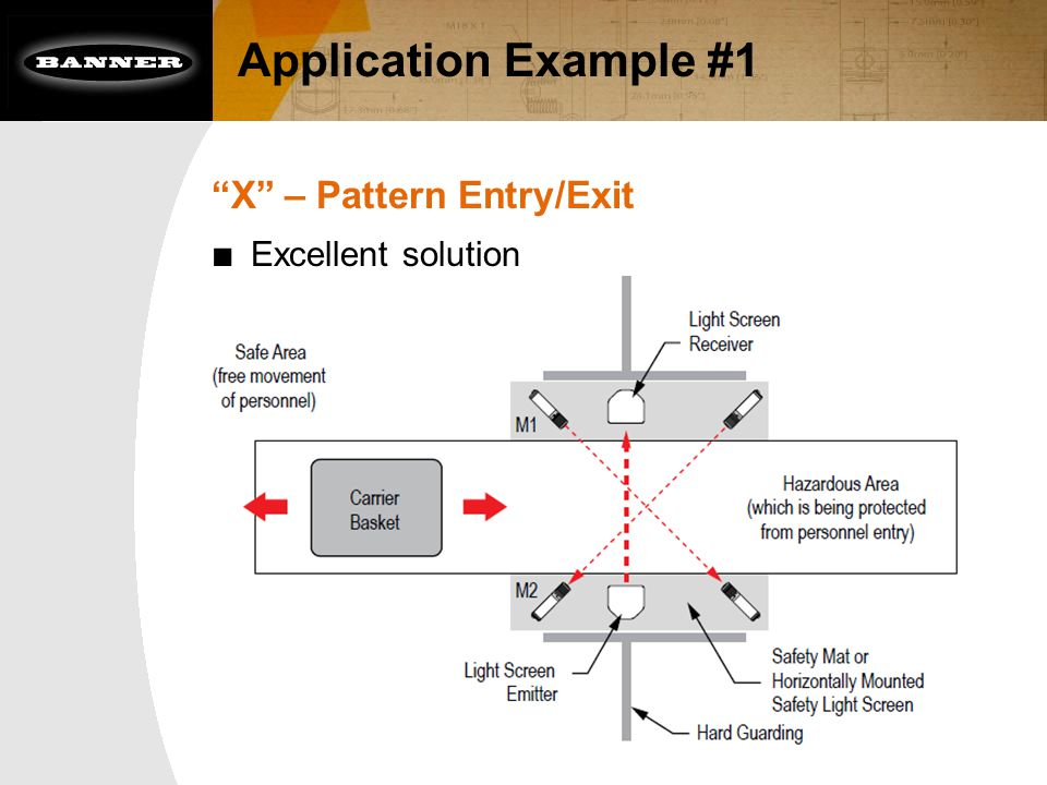 "Application Example #1 ""X"" – Pattern Entry/Exit ■ Excellent solution"