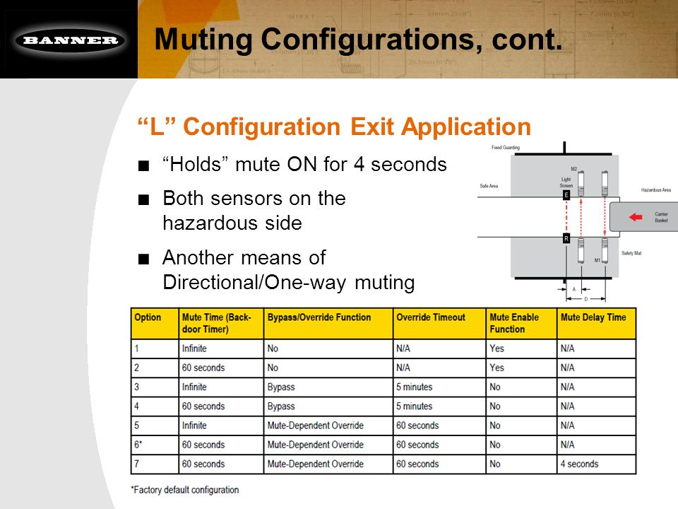 "Muting Configurations, cont. ""L"" Configuration Exit Application ■ ""Holds"" mute ON for 4 seconds ■ Both sensors on the hazardous side ■ Another means o"