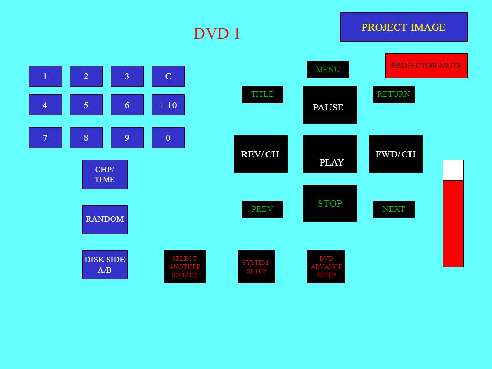 DVD 1 123C 456+ 10 7890 CHP/ TIME RANDOM DISK SIDE A/B STOP FWD/ CHREV/ CH TITLE NEXTPREV MENU RETURN PROJECT IMAGE PROJECTOR MUTE SELECT ANOTHER SOURCE SYSTEM SETUP DVD ADVANCE SETUP PLAY PAUSE