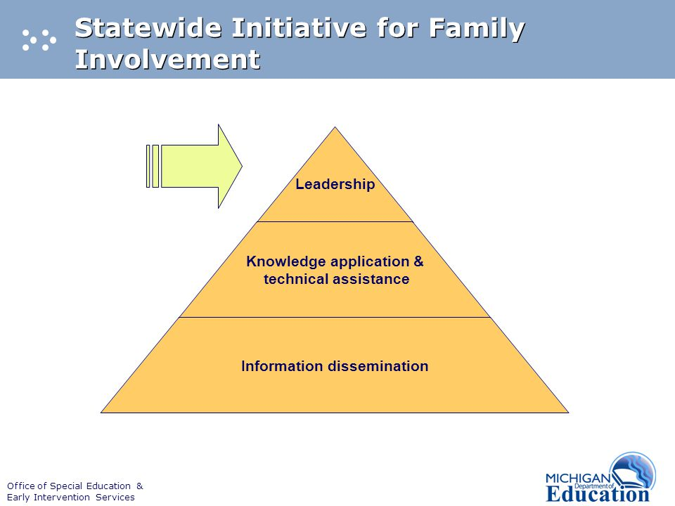 Office of Special Education & Early Intervention Services Statewide Initiative for Family Involvement Leadership Knowledge application & technical ass
