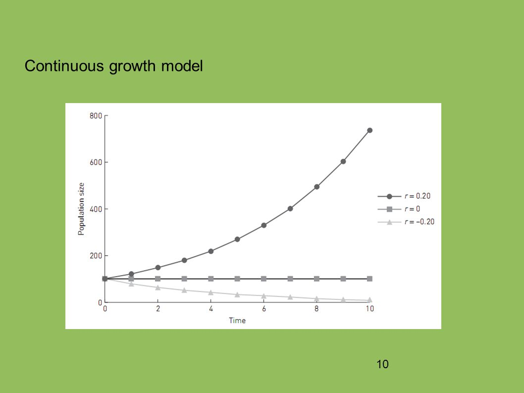 10 Continuous growth model