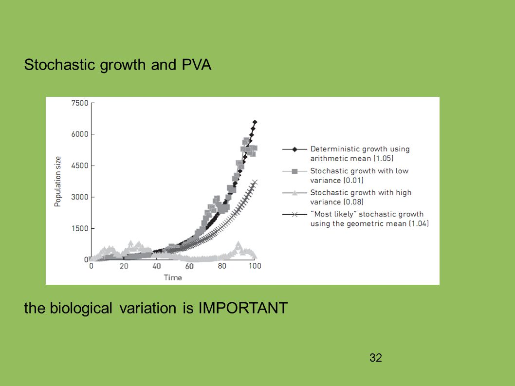 32 Stochastic growth and PVA the biological variation is IMPORTANT