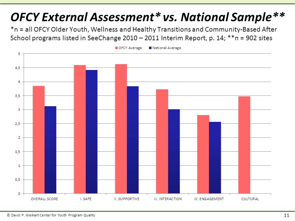© David P. Weikart Center for Youth Program Quality 11 OFCY External Assessment* vs.