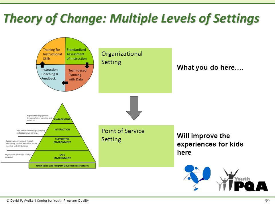 © David P. Weikart Center for Youth Program Quality 39 Theory of Change: Multiple Levels of Settings Point of Service Setting Organizational Setting W