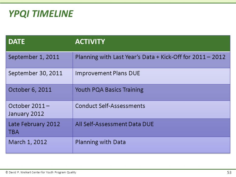 © David P. Weikart Center for Youth Program Quality 53 YPQI TIMELINE
