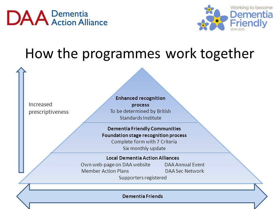 Foundation stage and use of the symbol and supporters Foundation stage recognition process does allow LDAA supporters to use the symbol Working to ensure that the actions supporters commit to are reflected in annual self-assessment LDAAs don't need to be co-terminus with one DFC There are DFCs that are not registered with the recognition process or have a LDAA but we are working to map this and promote both initiatives in tandem to get alignment