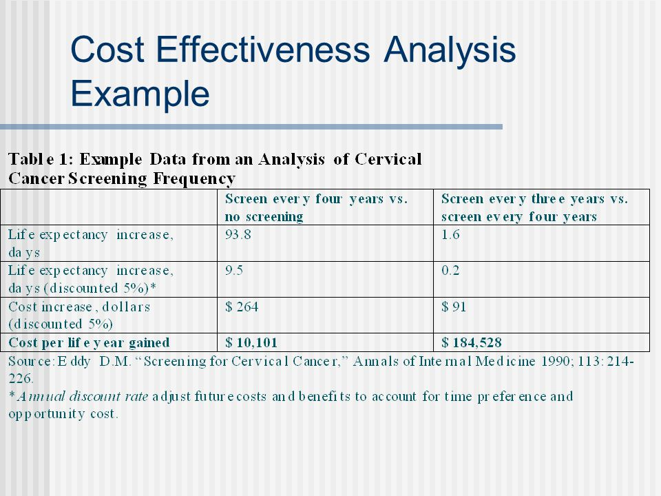 Cost Effectiveness Analysis Example