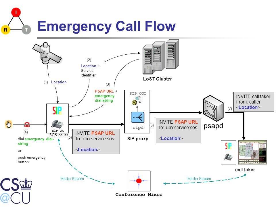 LoST Cluster SIP proxy call taker SOS caller (1)Location Location + Service Identifier (2) INVITE PSAP URL To: urn:service:sos (5) INVITE PSAP URL To: urn:service:sos (6)(4) dial emergency dial- string or push emergency button Emergency Call Flow (3) PSAP URL + emergency dial-string INVITE call taker From: caller (7)(7) Media Stream
