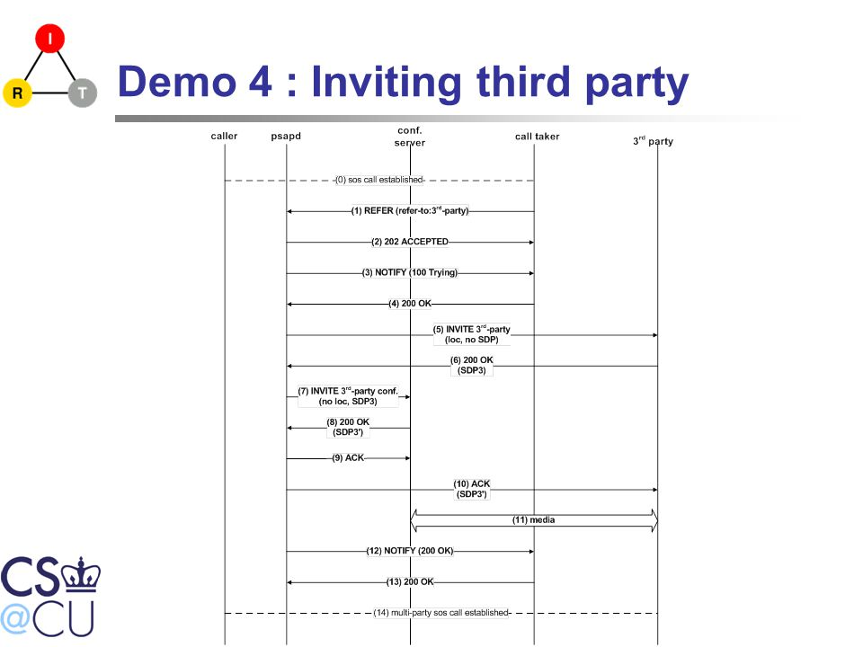 Demo 4 : Inviting third party