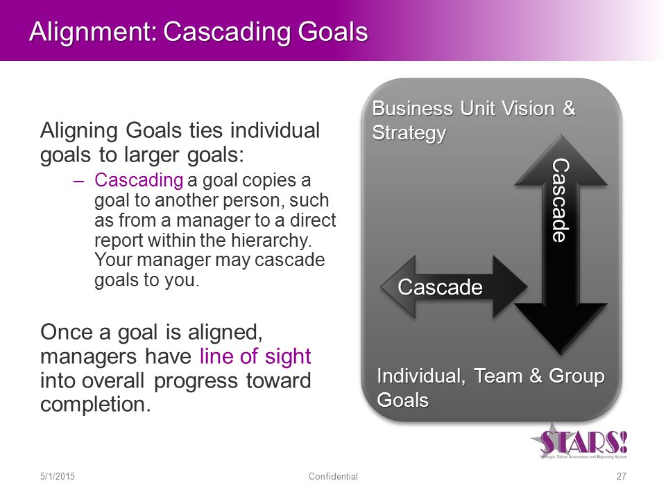 Alignment: Cascading Goals Aligning Goals ties individual goals to larger goals: –Cascading a goal copies a goal to another person, such as from a manager to a direct report within the hierarchy.