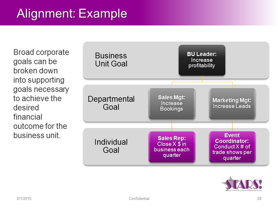 Alignment: Example Broad corporate goals can be broken down into supporting goals necessary to achieve the desired financial outcome for the business unit.