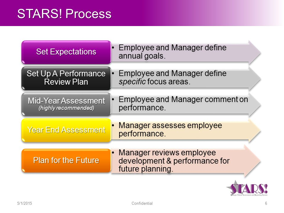 STARS.Process 5/1/20156Confidential Employee and Manager define annual goals.