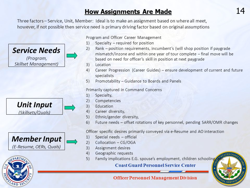 Officer Personnel Management Division Coast Guard Personnel Service Center How Assignments Are Made Service Needs (Program, Skillset Management) Progr