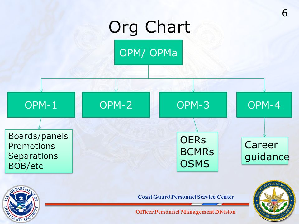 Officer Personnel Management Division Coast Guard Personnel Service Center Org Chart OPM/ OPMa OPM-1OPM-2OPM-3OPM-4 Boards/panels Promotions Separatio