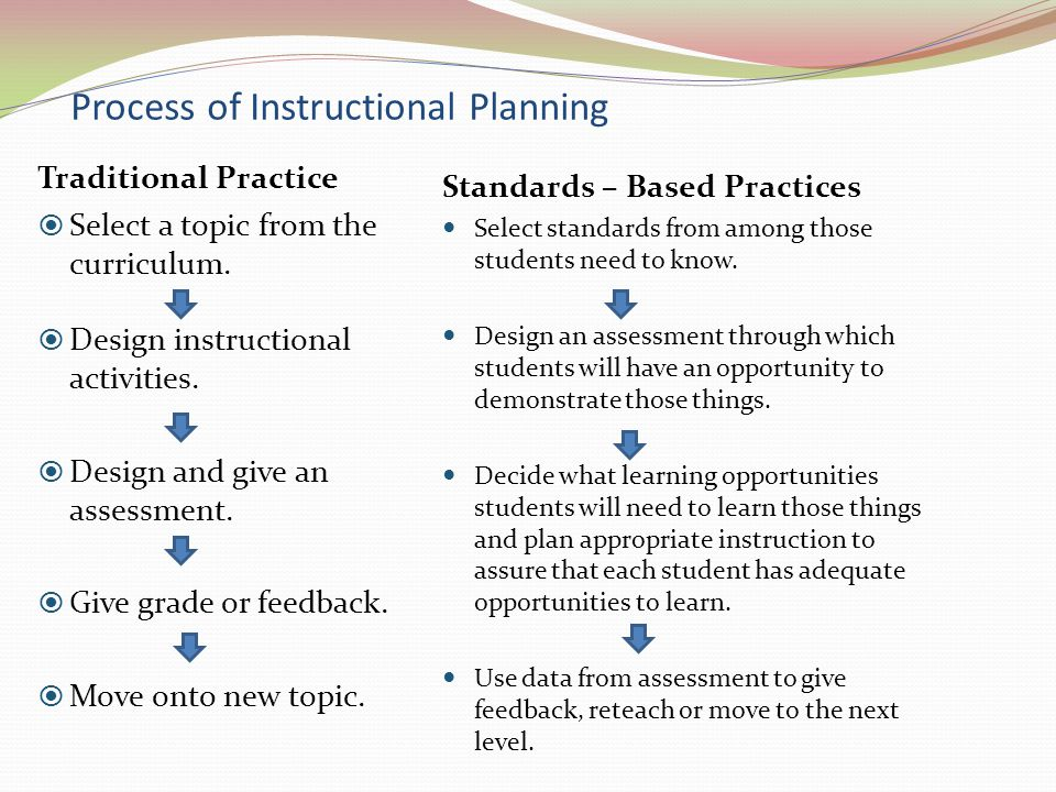 Process of Instructional Planning Traditional Practice  Select a topic from the curriculum.  Design instructional activities.  Design and give an a