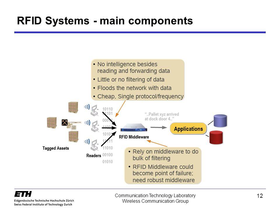 12 Communication Technology Laboratory Wireless Communication Group RFID Systems - main components