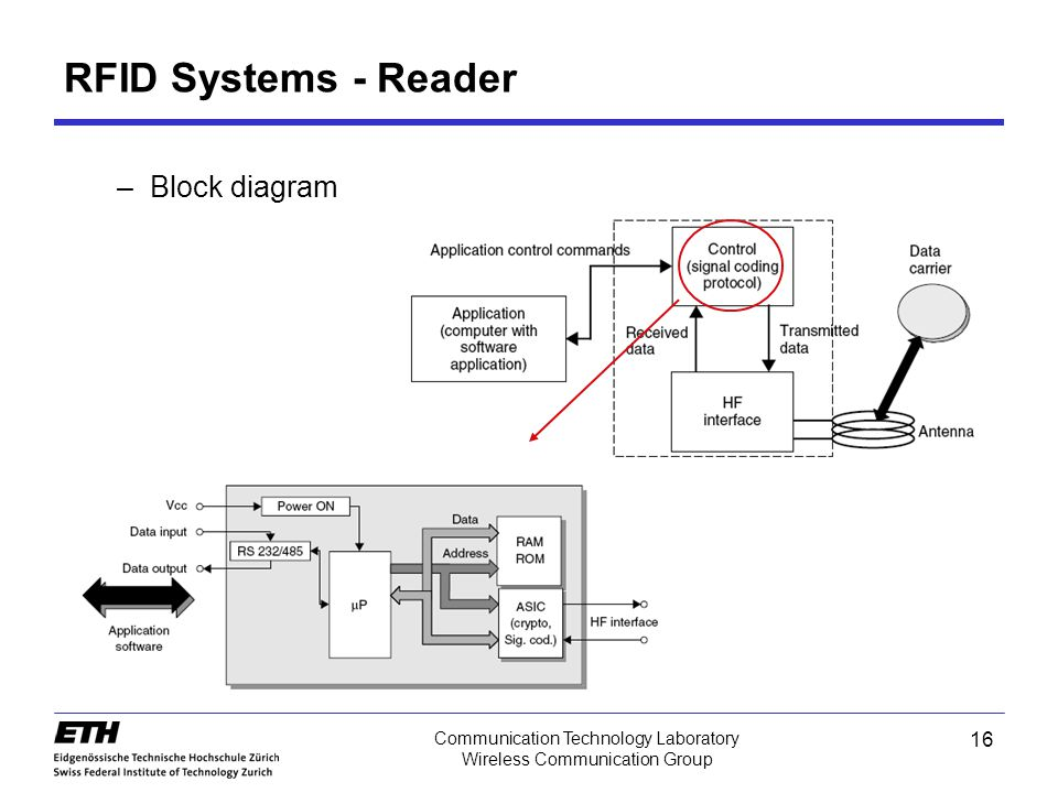 16 Communication Technology Laboratory Wireless Communication Group RFID Systems - Reader –Block diagram