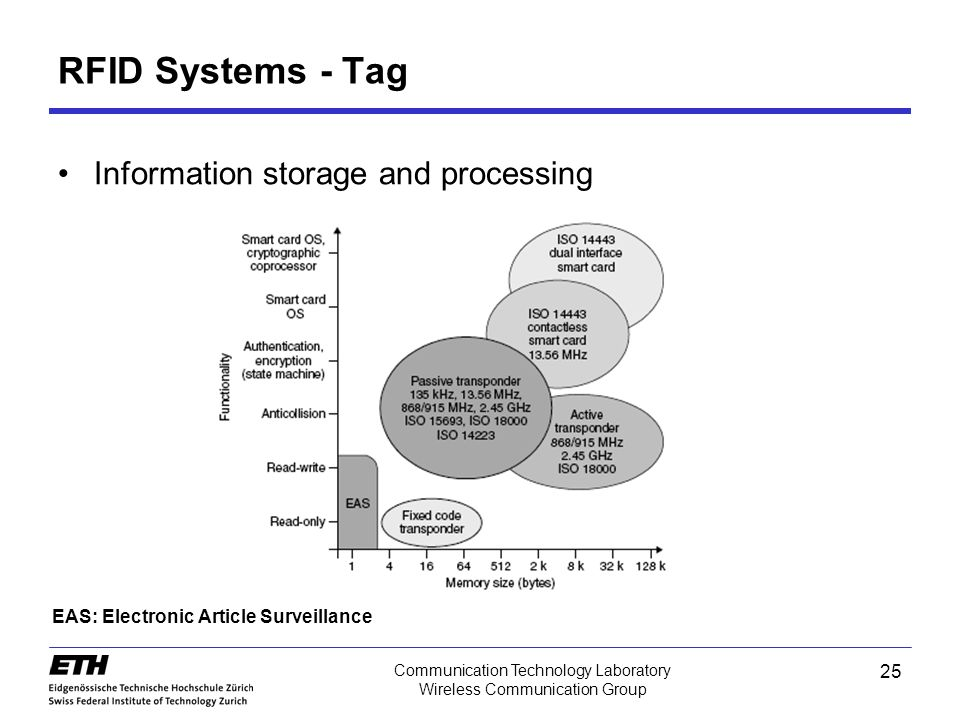 25 Communication Technology Laboratory Wireless Communication Group Information storage and processing RFID Systems - Tag EAS: Electronic Article Surveillance