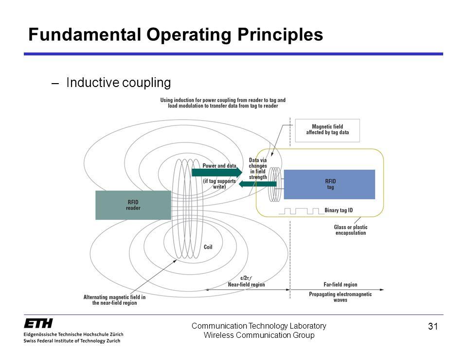 31 Communication Technology Laboratory Wireless Communication Group –Inductive coupling Fundamental Operating Principles