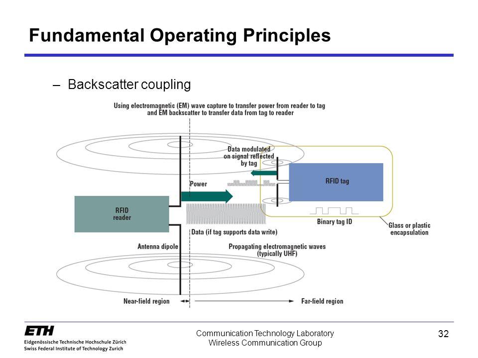 32 Communication Technology Laboratory Wireless Communication Group –Backscatter coupling Fundamental Operating Principles