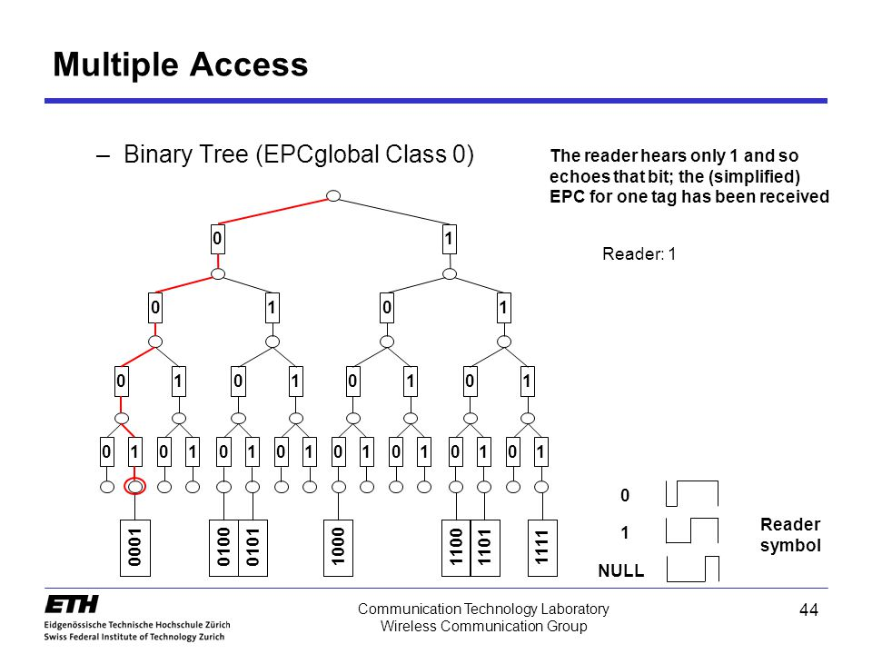 44 Communication Technology Laboratory Wireless Communication Group –Binary Tree (EPCglobal Class 0) Multiple Access 0101010101010101 01010101 0101 01 0001010001011000110011011111 The reader hears only 1 and so echoes that bit; the (simplified) EPC for one tag has been received Reader: 1 0 1 NULL Reader symbol