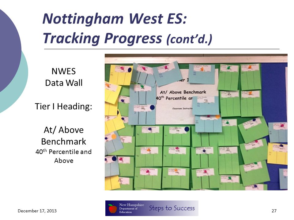 Nottingham West ES: Tracking Progress (cont'd.) December 17, 201327 NWES Data Wall Tier I Heading: At/ Above Benchmark 40 th Percentile and Above