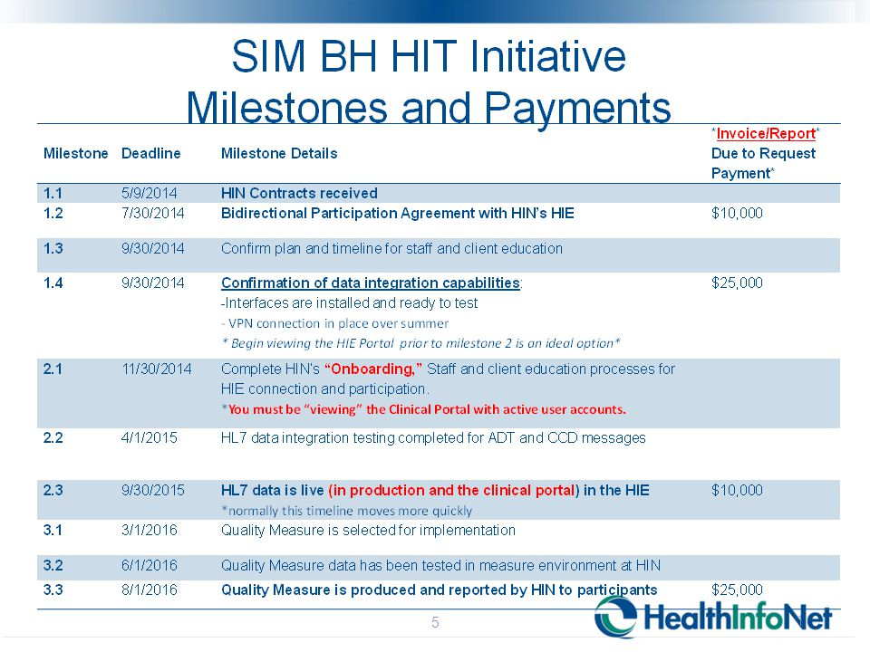 Meeting Milestone 2.1 11/30/2014 Deadlines (May be delayed due to Training schedule) Complete HealthInfoNet's staff and patient education processes Complete Milestone 2.1 Report o Send completed form to Gemma: gcannon@hinfonet.org gcannon@hinfonet.org 6