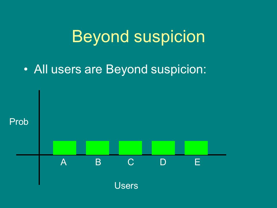 Beyond suspicion All users are Beyond suspicion: Prob Users ABCDE