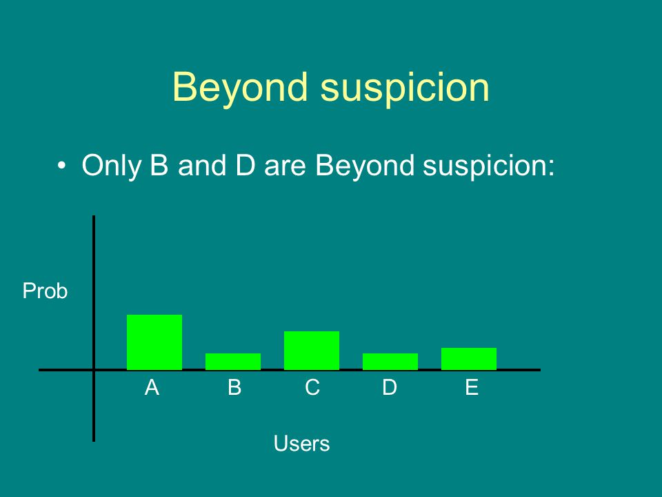 Beyond suspicion Only B and D are Beyond suspicion: Prob Users ABCDE