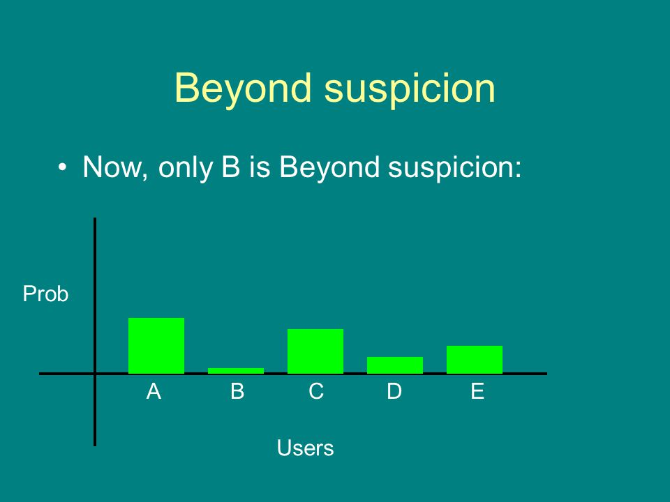 Beyond suspicion Now, only B is Beyond suspicion: Prob Users ABCDE