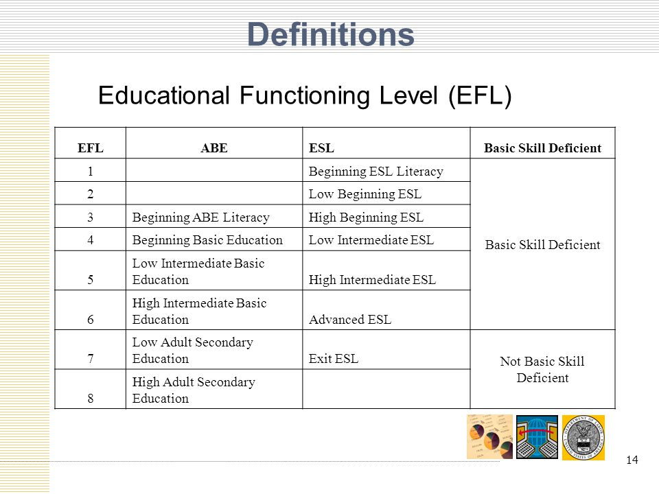 14 Definitions Educational Functioning Level (EFL) EFLABEESLBasic Skill Deficient 1 Beginning ESL Literacy Basic Skill Deficient 2 Low Beginning ESL 3Beginning ABE LiteracyHigh Beginning ESL 4Beginning Basic EducationLow Intermediate ESL 5 Low Intermediate Basic EducationHigh Intermediate ESL 6 High Intermediate Basic EducationAdvanced ESL 7 Low Adult Secondary EducationExit ESL Not Basic Skill Deficient 8 High Adult Secondary Education