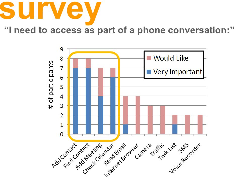 # of participants I need to access as part of a phone conversation: survey