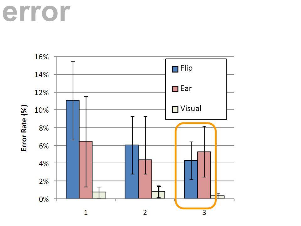 Flip Ear Visual error