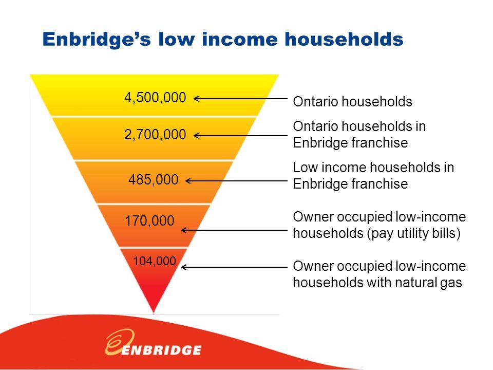 Enbridge's low income households 4,500,000 2,700,000 485,000 170,000 104,000 Ontario households Ontario households in Enbridge franchise Low income ho