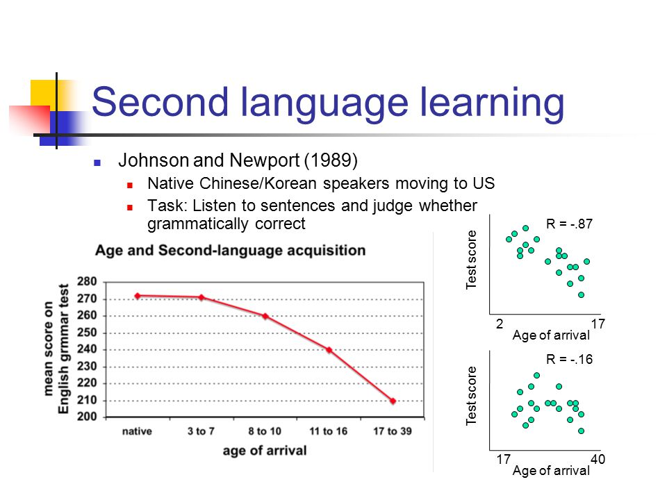 Second language learning Johnson and Newport (1989) Native Chinese/Korean speakers moving to US Task: Listen to sentences and judge whether grammatically correct Test score Age of arrival 217 R = -.87 Test score Age of arrival 1740 R = -.16