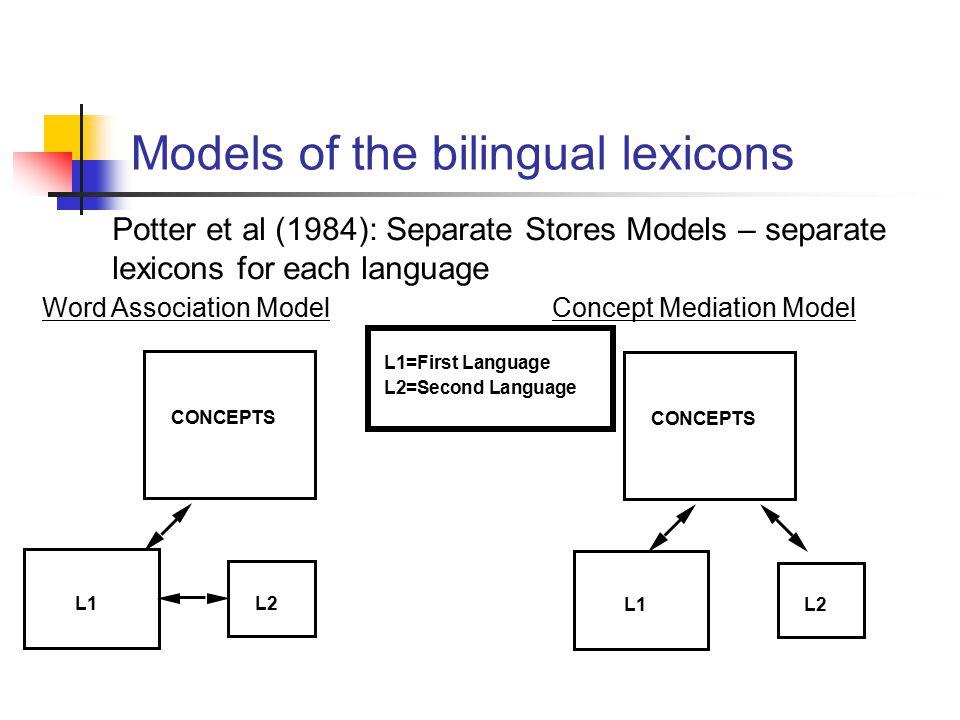 Models of the bilingual lexicons L1=First Language L2=Second Language Potter et al (1984): Separate Stores Models – separate lexicons for each language L1L2 CONCEPTS Word Association Model L1L2 CONCEPTS Concept Mediation Model