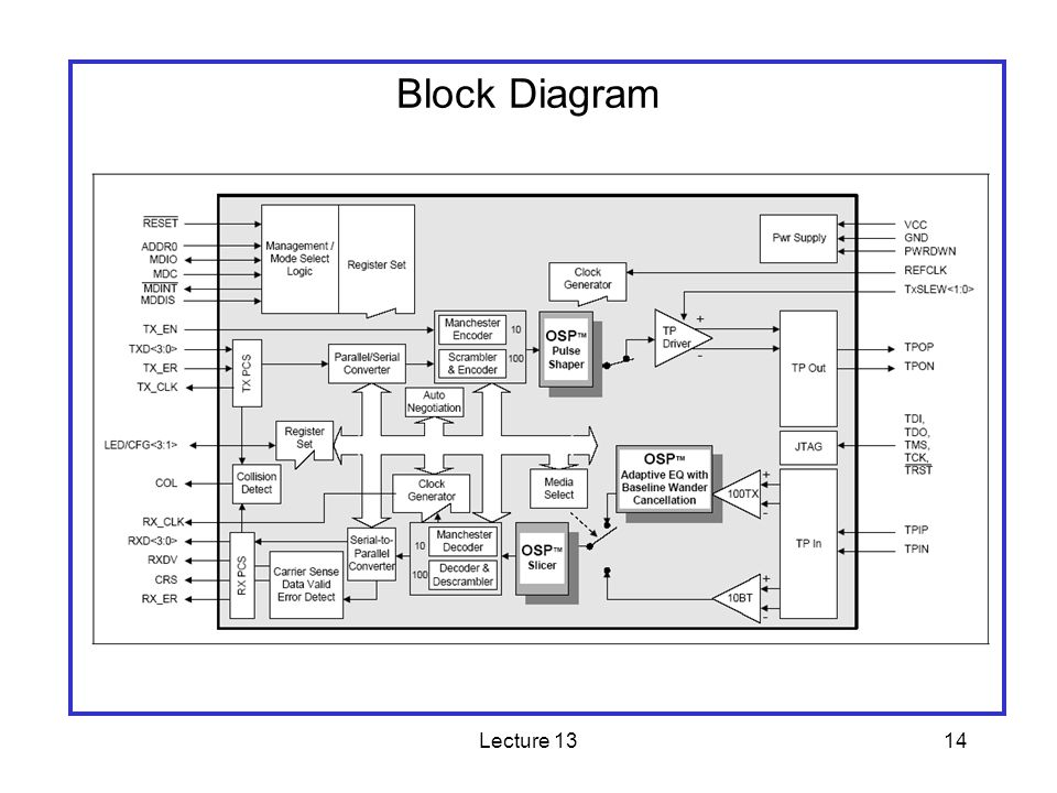 Lecture 1314 Block Diagram