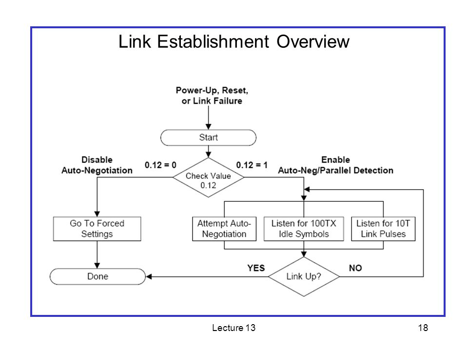 Lecture 1318 Link Establishment Overview