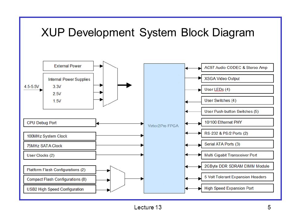 Lecture 135 XUP Development System Block Diagram