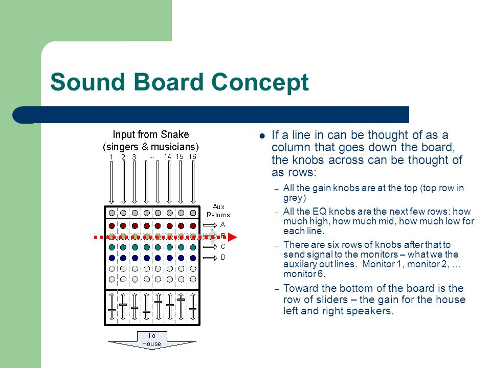 Sound Board Concept If a line in can be thought of as a column that goes down the board, the knobs across can be thought of as rows: – All the gain knobs are at the top (top row in grey) – All the EQ knobs are the next few rows: how much high, how much mid, how much low for each line.
