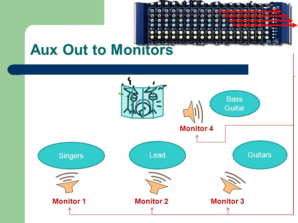 Aux Out to Monitors Lead Singers Bass Guitar Guitars Monitor 3Monitor 2Monitor 1 Monitor 4