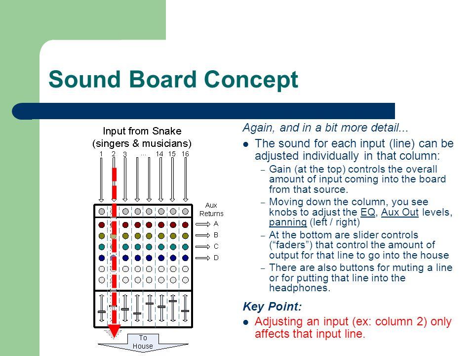 The Allen-Heath Soundboard Aux Sends (1-4) AUX1, AUX2: Aux Outs 1, 2.