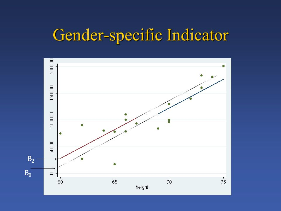 Gender-specific Indicator B0B0 B2B2