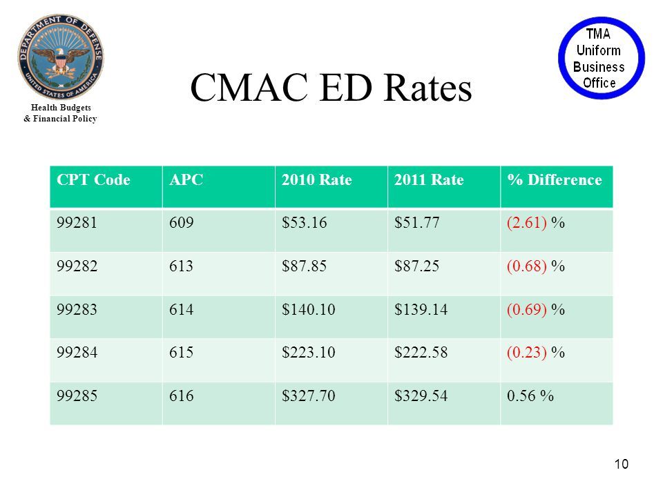 Health Budgets & Financial Policy CPT CodeAPC2010 Rate2011 Rate% Difference 99281609$53.16$51.77(2.61) % 99282613$87.85$87.25(0.68) % 99283614$140.10$139.14(0.69) % 99284615$223.10$222.58(0.23) % 99285616$327.70$329.540.56 % 10 CMAC ED Rates