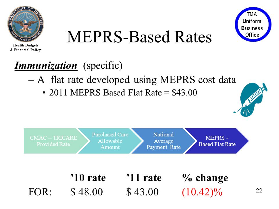 Health Budgets & Financial Policy Immunization (specific) –A flat rate developed using MEPRS cost data 2011 MEPRS Based Flat Rate = $43.00 '10 rate'11 rate% change FOR:$ 48.00$ 43.00(10.42)% 22 CMAC – TRICARE Provided Rate Purchased Care Allowable Amount National Average Payment Rate MEPRS - Based Flat Rate MEPRS-Based Rates