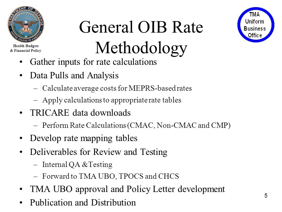 Health Budgets & Financial Policy Gather inputs for rate calculations Data Pulls and Analysis –Calculate average costs for MEPRS-based rates –Apply calculations to appropriate rate tables TRICARE data downloads –Perform Rate Calculations (CMAC, Non-CMAC and CMP) Develop rate mapping tables Deliverables for Review and Testing –Internal QA &Testing –Forward to TMA UBO, TPOCS and CHCS TMA UBO approval and Policy Letter development Publication and Distribution 5 General OIB Rate Methodology