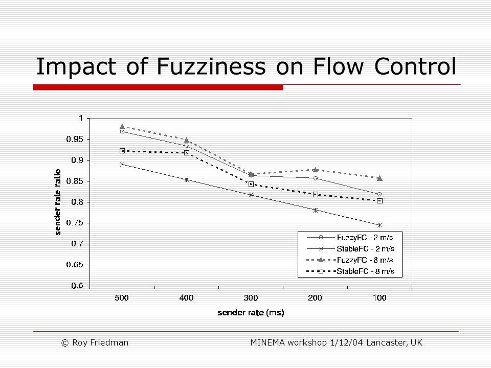 © Roy Friedman MINEMA workshop 1/12/04 Lancaster, UK Impact of Fuzziness on Flow Control